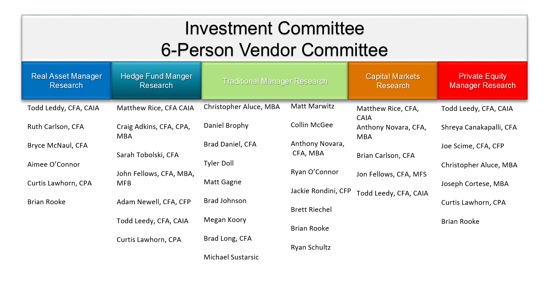 New England Investment and Retirement Group Strategic Partners